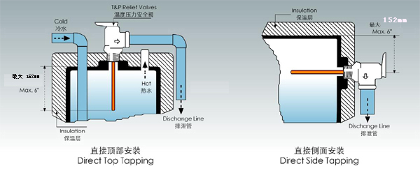 temperature and pressure safety valve
